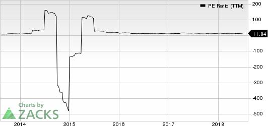 Dean Foods Company PE Ratio (TTM)