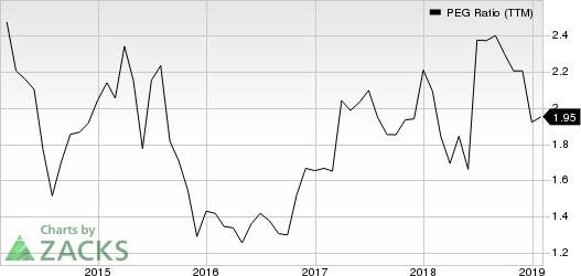 Darden Restaurants, Inc. PEG Ratio (TTM)