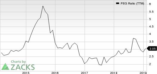 Fortinet, Inc. PEG Ratio (TTM)