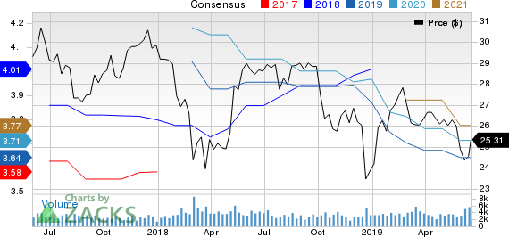 Hospitality Properties Trust Price and Consensus