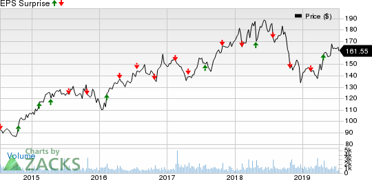 Watsco, Inc. Price and EPS Surprise