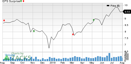 Capitala Finance Corp. Price and EPS Surprise