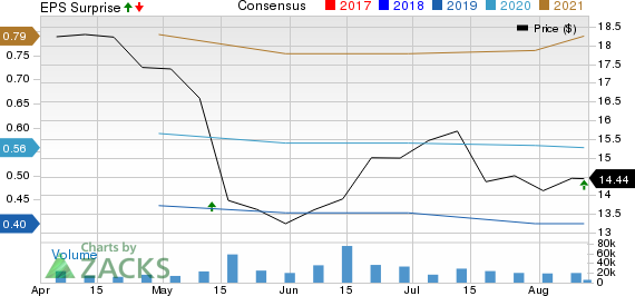 Tencent Music Entertainment Group Sponsored ADR Price, Consensus and EPS Surprise