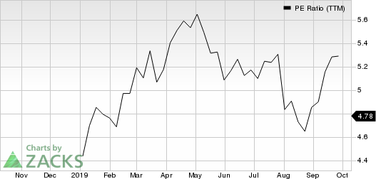 AXA Equitable Holdings, Inc. PE Ratio (TTM)