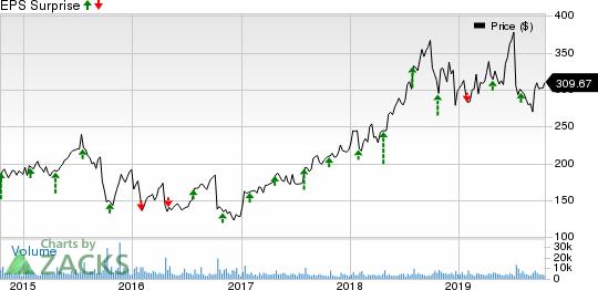 Illumina, Inc. Price and EPS Surprise