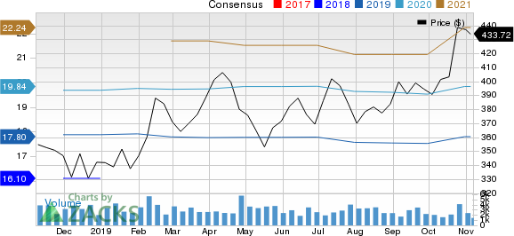 O'Reilly Automotive, Inc. Price and Consensus
