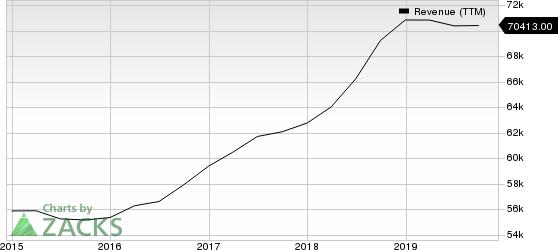 Intel Corporation Revenue (TTM)
