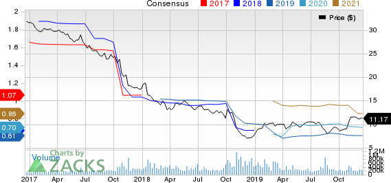 General Electric Company Price and Consensus