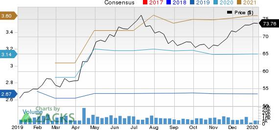 Cerner Corporation Price and Consensus