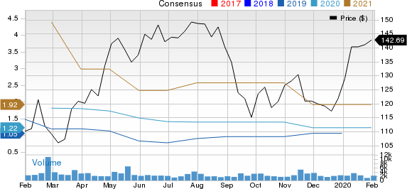Wix.com Ltd. Price and Consensus