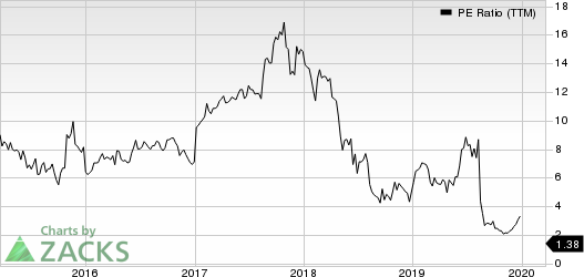 Macro Bank Inc. PE Ratio (TTM)