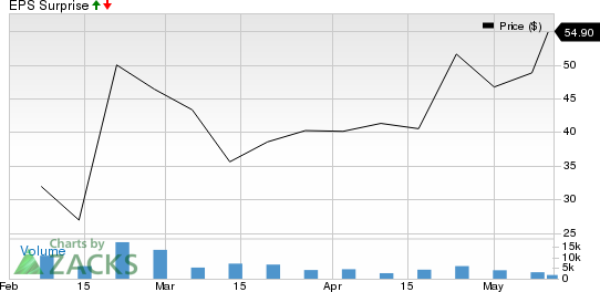 Schrodinger Inc Price and EPS Surprise