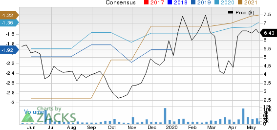 Calithera Biosciences Inc Price and Consensus