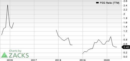 DAQO New Energy Corp. PEG Ratio (TTM)