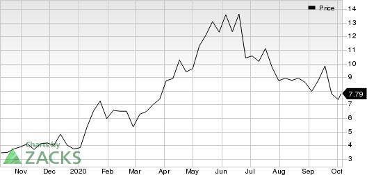 Kala Pharmaceuticals, Inc. Price