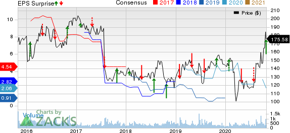 MicroStrategy Incorporated Price, Consensus and EPS Surprise