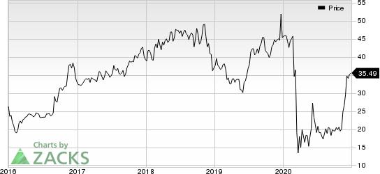 AAR Corp. Price