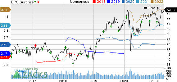 Mondelez International, Inc. Price, Consensus and EPS Surprise