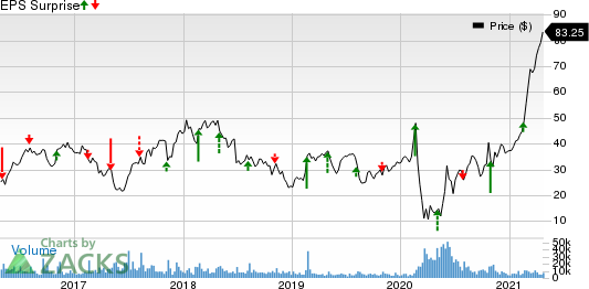 Avis Budget Group, Inc. Price and EPS Surprise
