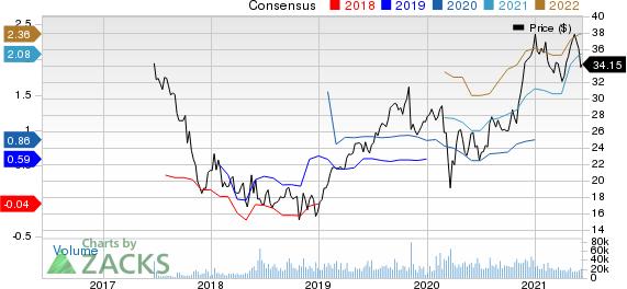 Altice USA, Inc. Price and Consensus