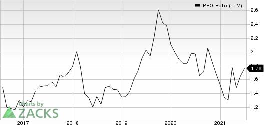 Dollar General Corporation PEG Ratio (TTM)