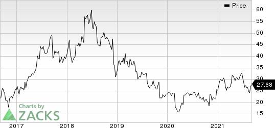 Supernus Pharmaceuticals, Inc. Price