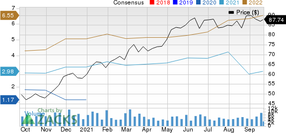 Cheniere Energy, Inc. Price and Consensus