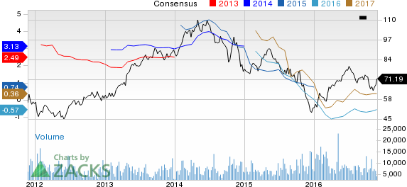 Earnings Estimates Moving Higher for EQT Corporation (EQT): Time to Buy?
