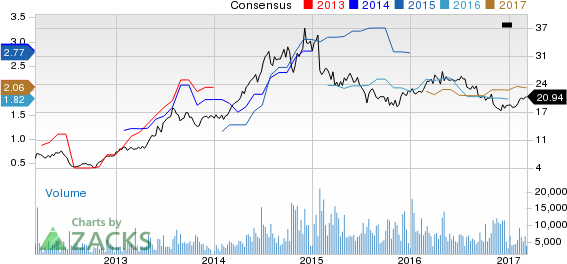 Top Ranked Value Stocks to Buy for March 9th