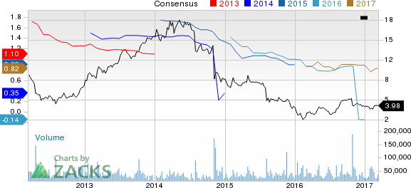 Genworth (GNW) Up 20.7% Since Earnings Report: Can It Continue?