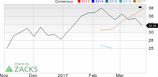 Is Alcoa (AA) Stock a Solid Choice Right Now?