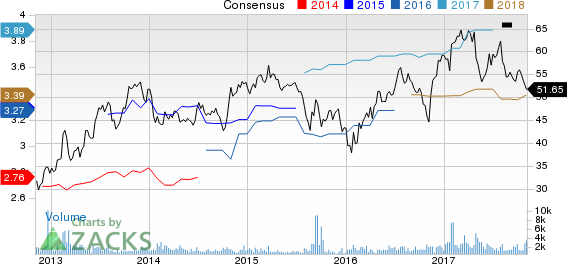 Meredith Corporation Price and Consensus