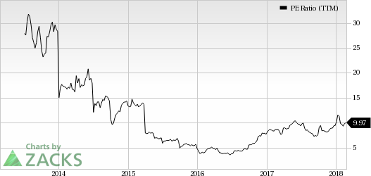 Top Ranked Value Stocks to Buy for February 26th: United Continental Holdings Inc (UAL)