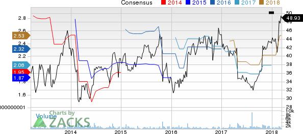 FTI Consulting, Inc. Price and Consensus