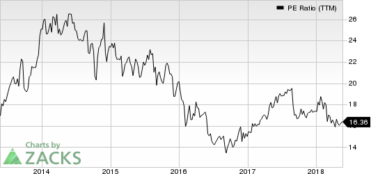 Carnival Corporation PE Ratio (TTM)