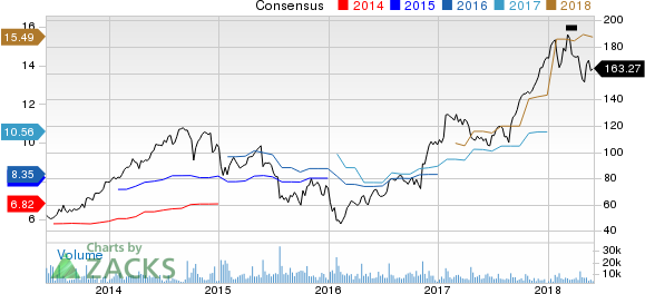 United Rentals, Inc. Price and Consensus