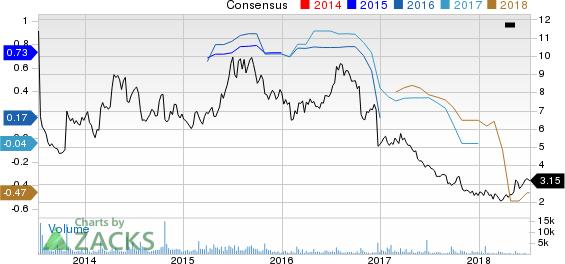 JAKKS Pacific, Inc. Price and Consensus