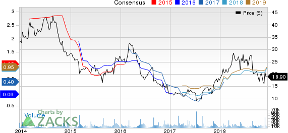 Abercrombie & Fitch Company Price and Consensus