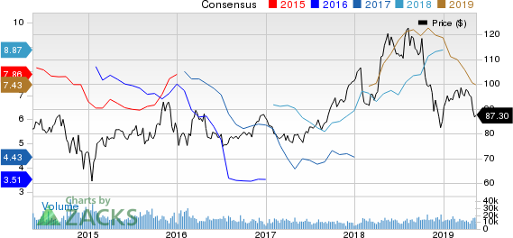 Phillips 66 Price and Consensus