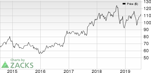 Landstar System, Inc. Price, Consensus and EPS Surprise