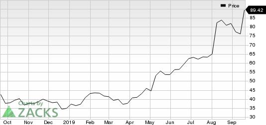 SolarEdge Technologies, Inc. Price