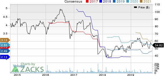 TreeHouse Foods, Inc. Price and Consensus