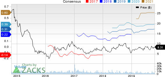 Helix Energy Solutions Group, Inc. Price and Consensus