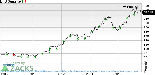 IDEXX Laboratories, Inc. Price and EPS Surprise