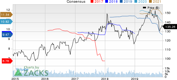 The Travelers Companies, Inc. Price and Consensus