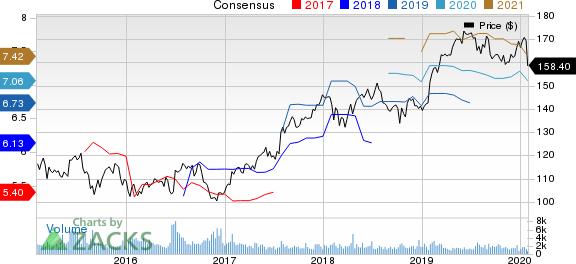 Diageo plc Price and Consensus