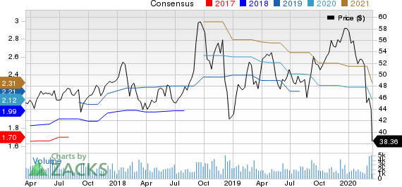 Donaldson Company, Inc. Price and Consensus