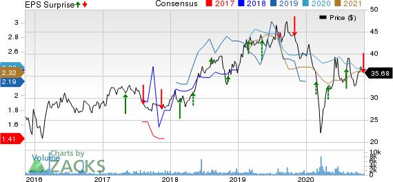 Cheniere Energy Partners, LP Price, Consensus and EPS Surprise