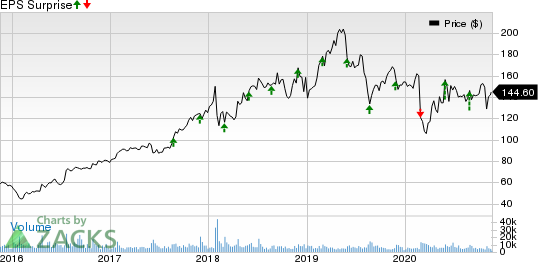 VMware, Inc. Price and EPS Surprise
