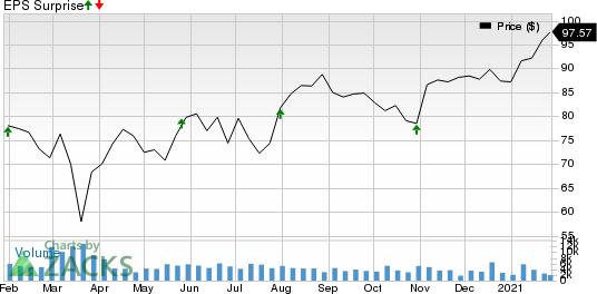 Booz Allen Hamilton Holding Corporation Price and EPS Surprise